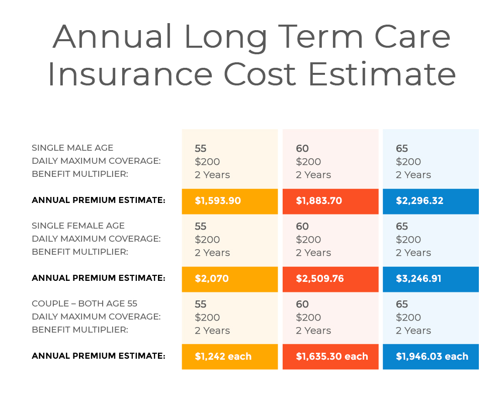long term care insurance cost estimates 2019